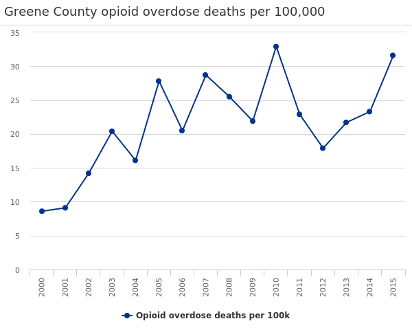 Greene County opioid overdose deaths per 100,000
