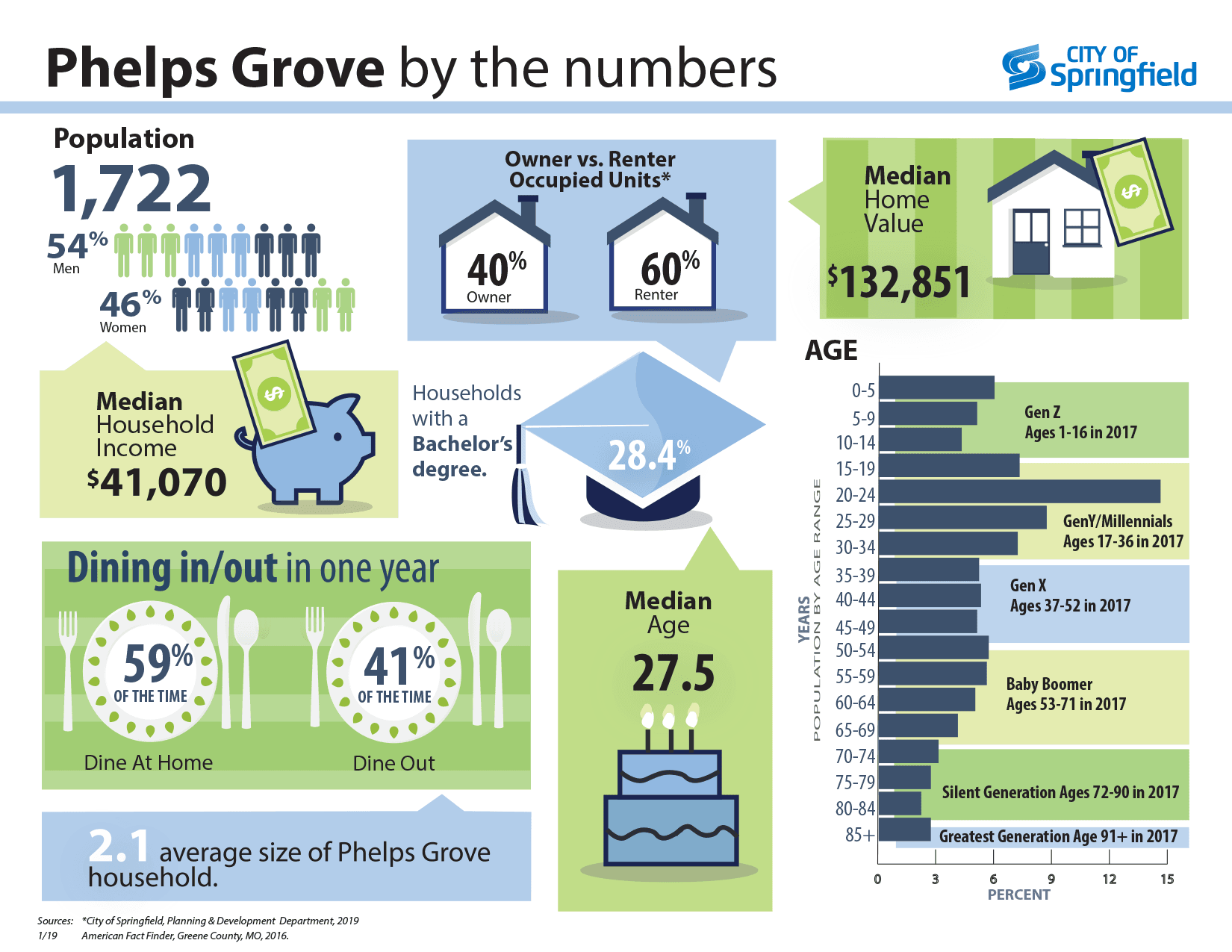 Phelps Grove infographics page REVISE2_5