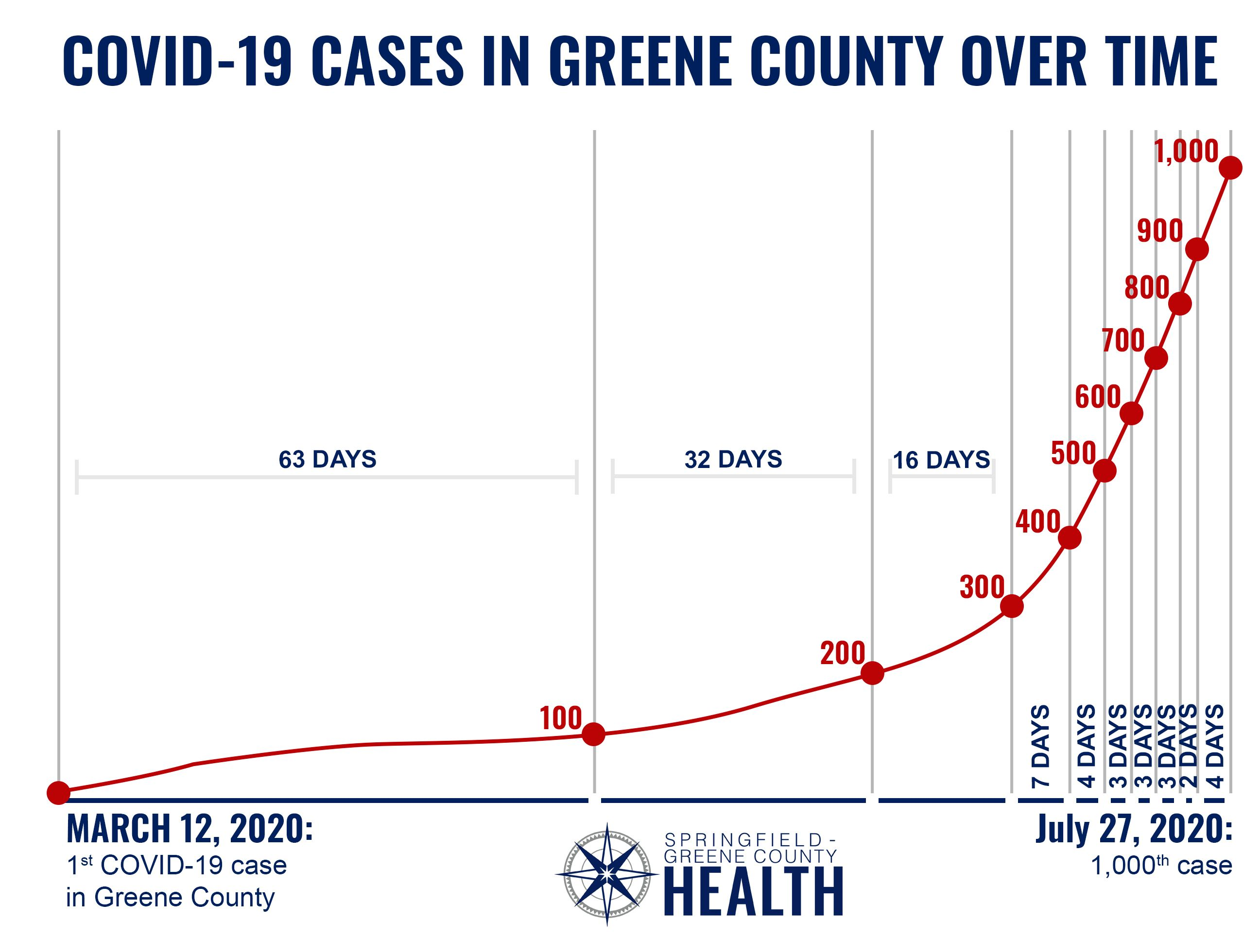 COVID-19 cases in Greene County over time